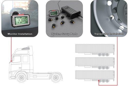 TPMS - Reifendruckkontrolle